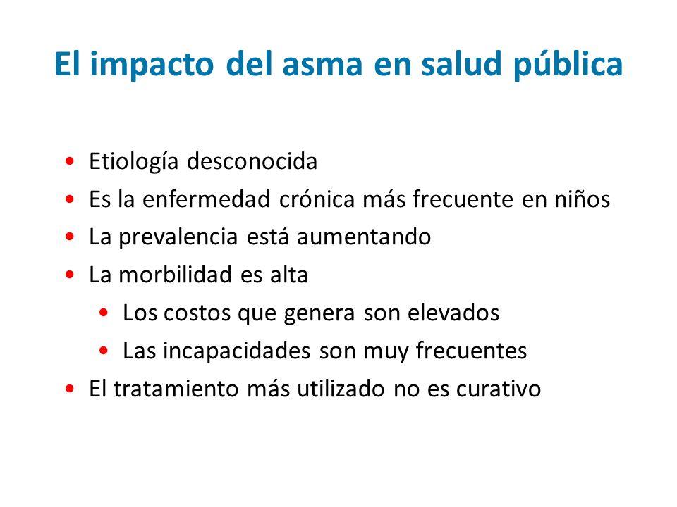 El impacto del asma en salud pública
