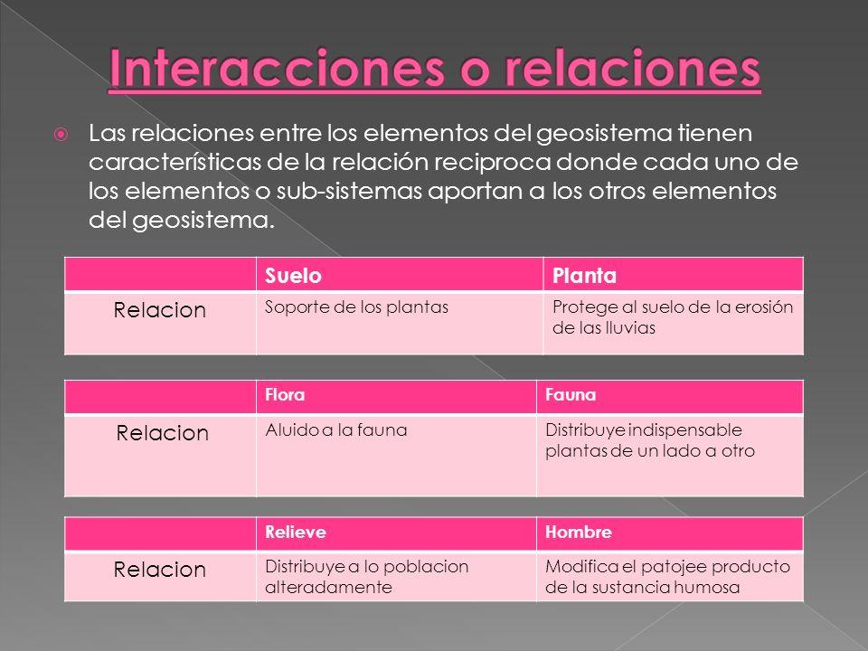 Interacciones o relaciones