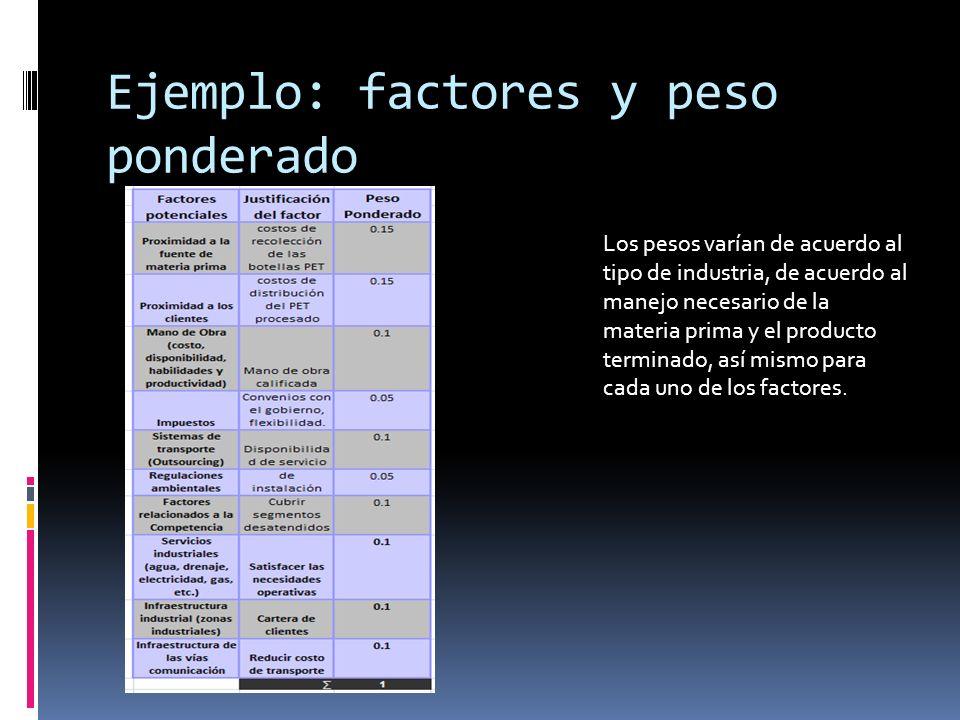 Ejemplo: factores y peso ponderado