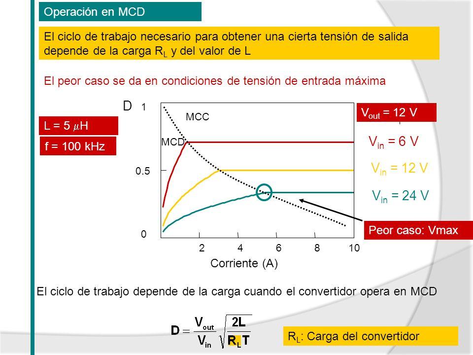 D Vin = 6 V Vin = 12 V Vin = 24 V Operación en MCD