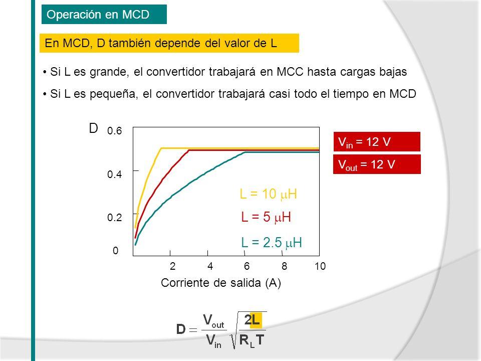 D L = 10 H L = 5 H L = 2.5 H Operación en MCD