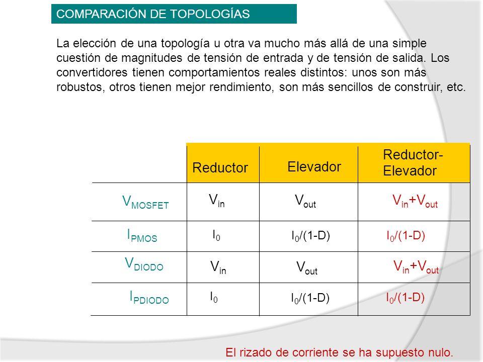 Reductor-Elevador Reductor Elevador VMOSFET Vin Vout Vin+Vout IPMOS
