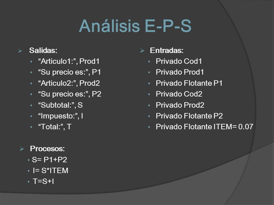Análisis E-P-S Salidas: Entradas: Articulo1: , Prod1 Privado Cod1