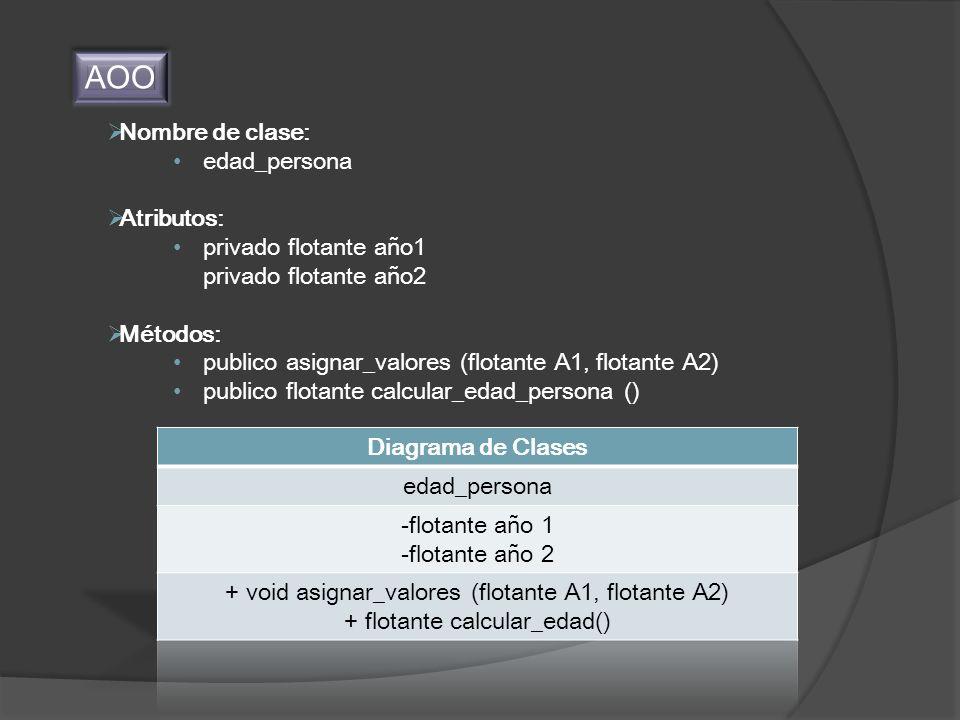 AOO Nombre de clase: edad_persona Atributos: privado flotante año1