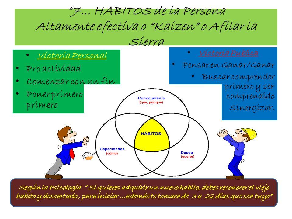7… HABITOS de la Persona Altamente efectiva o Kaizen o Afilar la Sierra