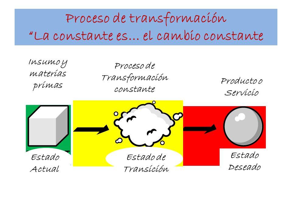 Proceso de transformación La constante es… el cambio constante