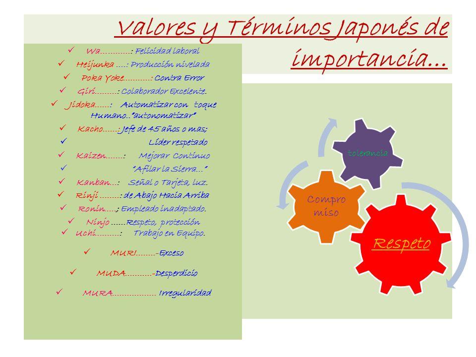 Valores y Términos Japonés de importancia…