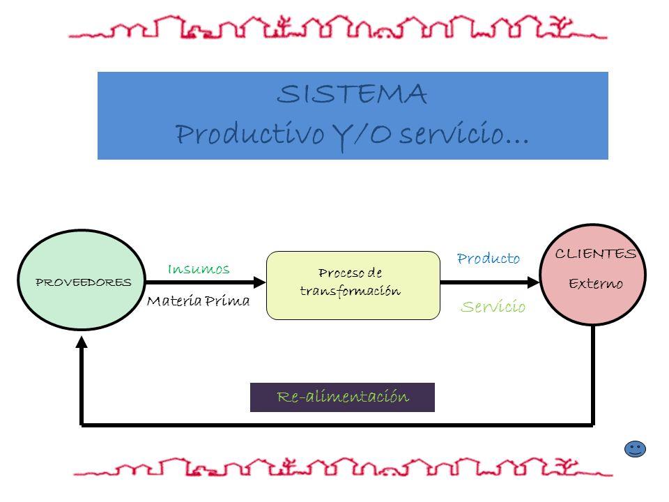 Productivo Y/O servicio… Proceso de transformación