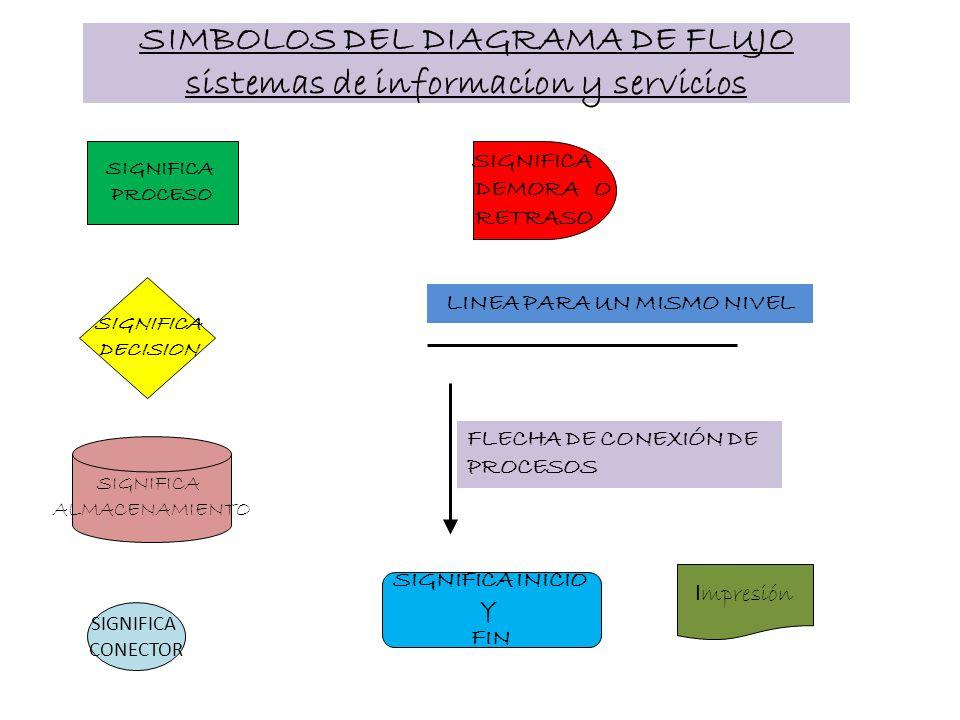 SIMBOLOS DEL DIAGRAMA DE FLUJO sistemas de informacion y servicios