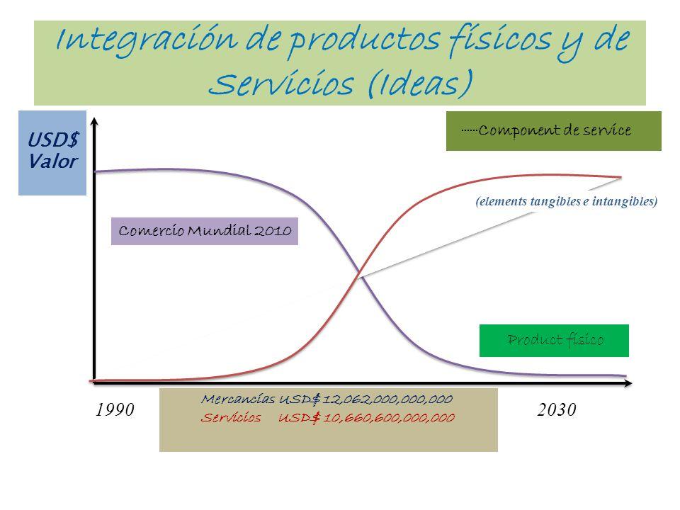 Integración de productos físicos y de Servicios (Ideas)