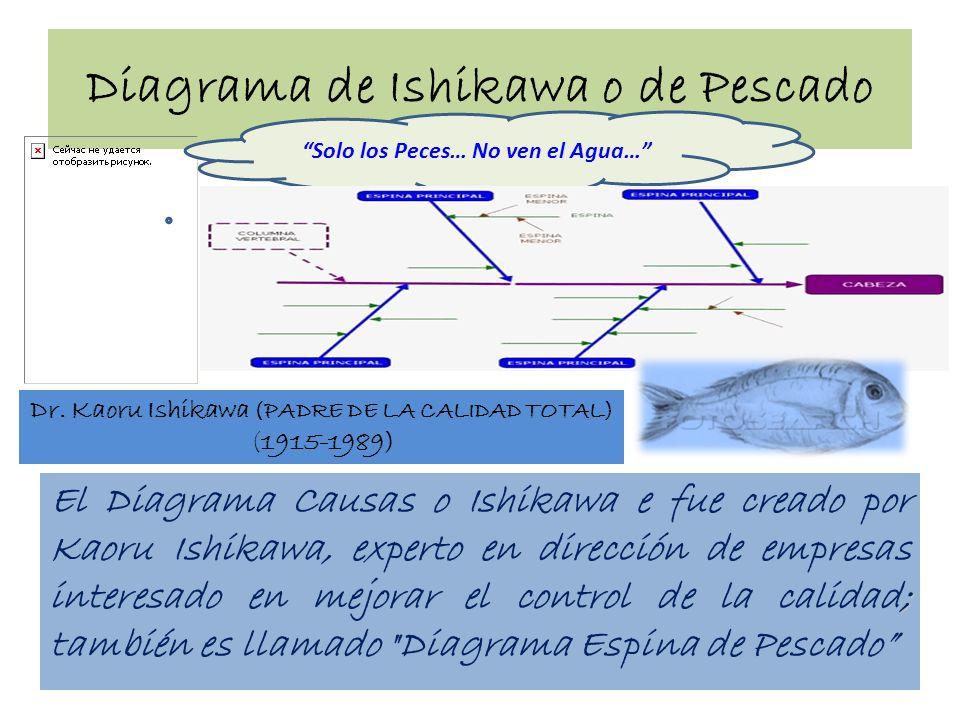 Diagrama de Ishikawa o de Pescado