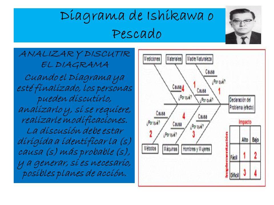 Diagrama de Ishikawa o Pescado