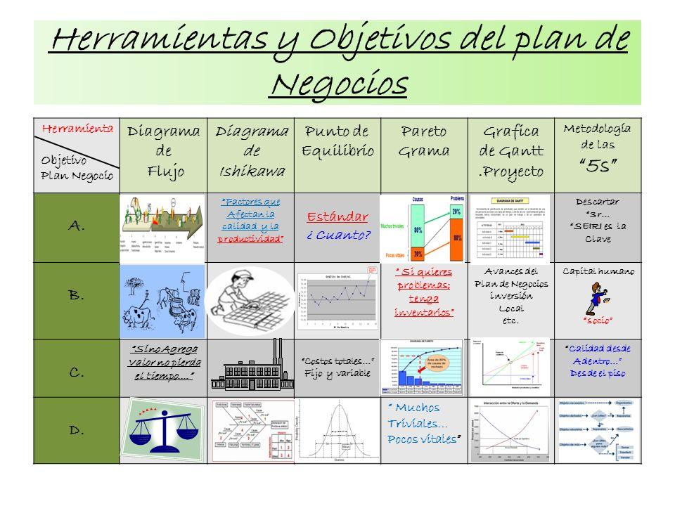Herramientas y Objetivos del plan de Negocios