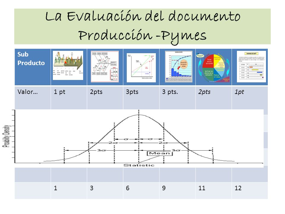 La Evaluación del documento Producción -Pymes