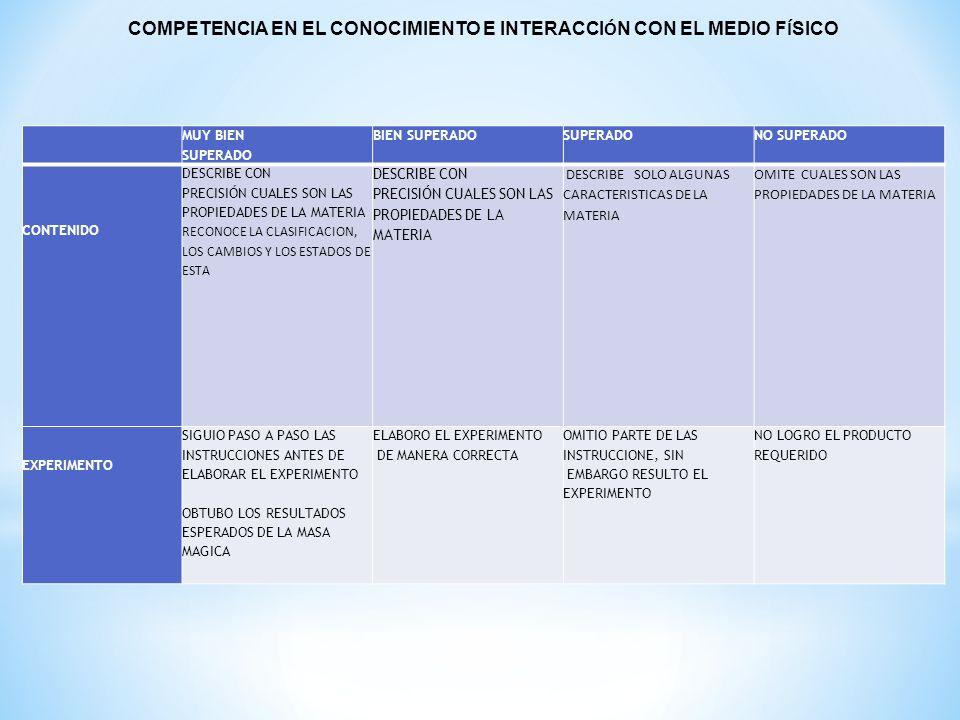 COMPETENCIA EN EL CONOCIMIENTO E INTERACCIÓN CON EL MEDIO FÍSICO