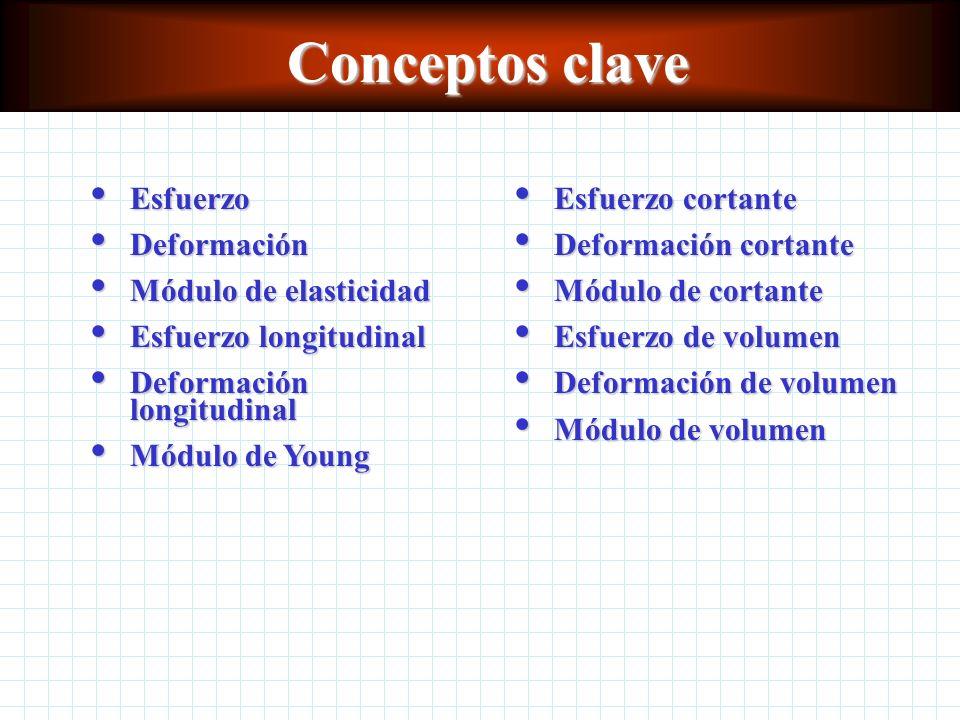 Conceptos clave Esfuerzo Deformación Módulo de elasticidad