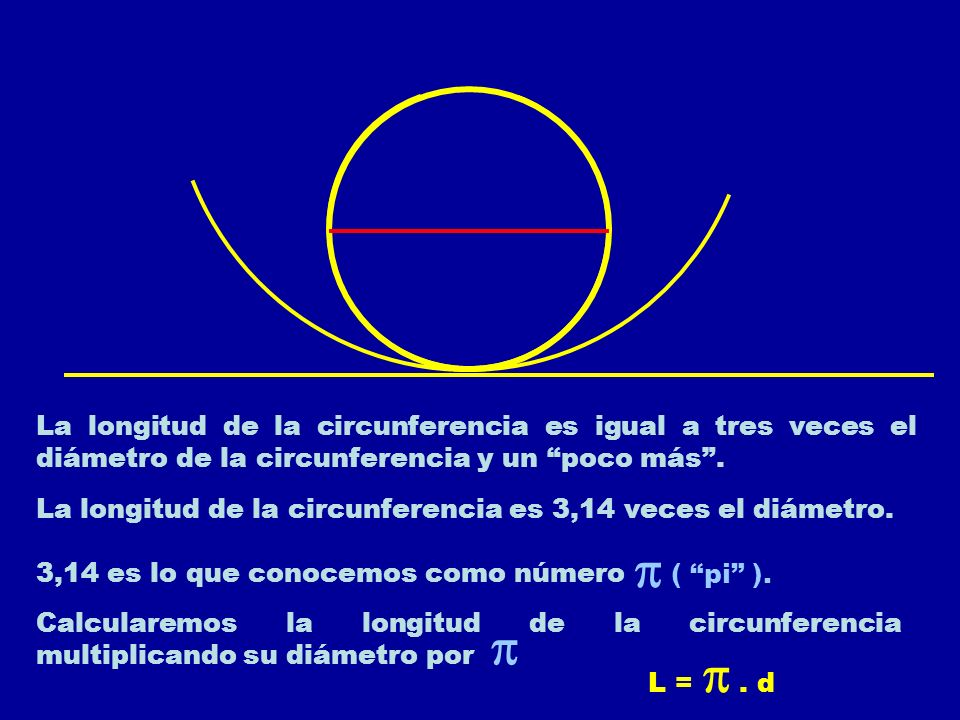 La longitud de la circunferencia es igual a tres veces el diámetro de la circunferencia y un poco más .