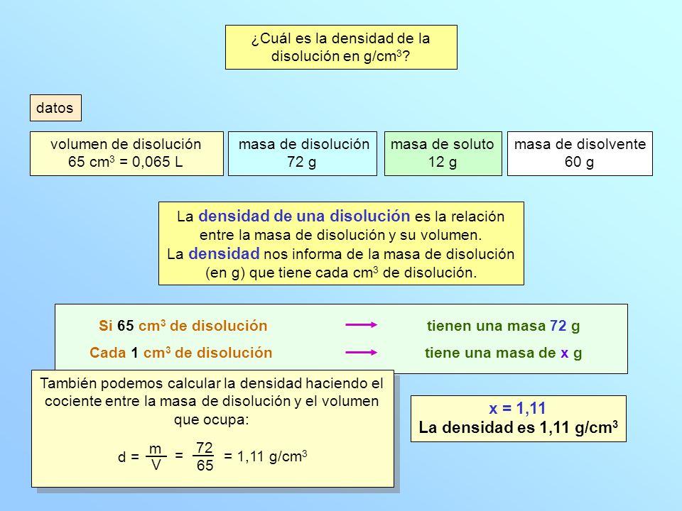 ¿Cuál es la densidad de la disolución en g/cm3