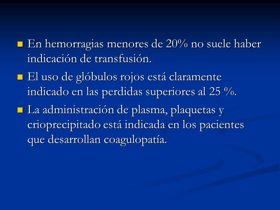 En hemorragias menores de 20% no suele haber indicación de transfusión.