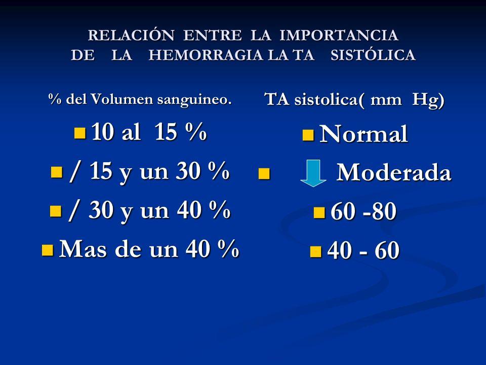 RELACIÓN ENTRE LA IMPORTANCIA DE LA HEMORRAGIA LA TA SISTÓLICA