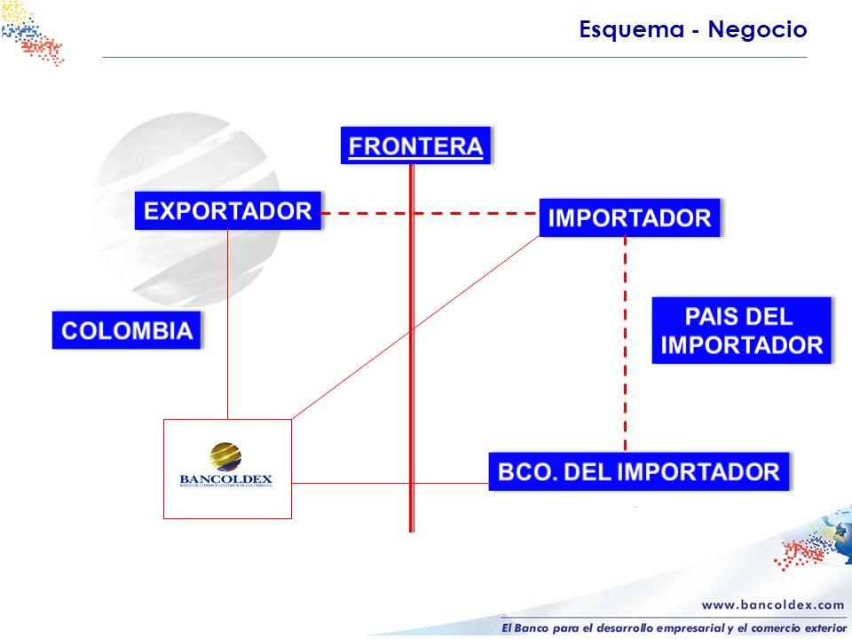 Esquema - Negocio FRONTERA EXPORTADOR IMPORTADOR PAIS DEL IMPORTADOR COLOMBIA BCO. DEL IMPORTADOR