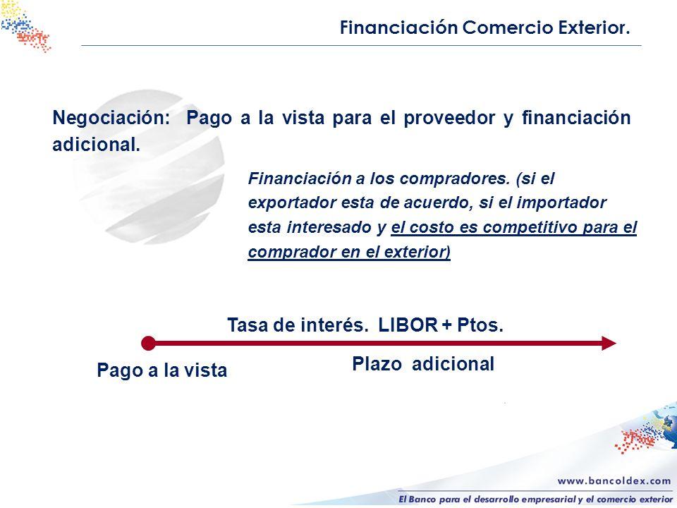 Tasa de interés. LIBOR + Ptos.