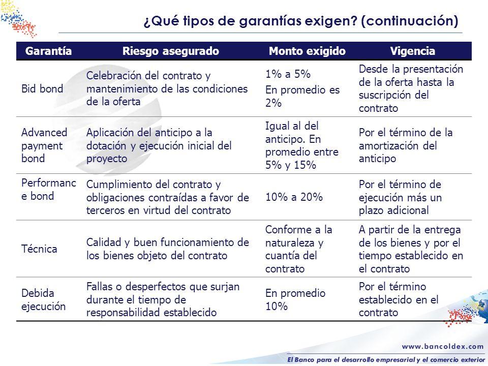 ¿Qué tipos de garantías exigen (continuación)