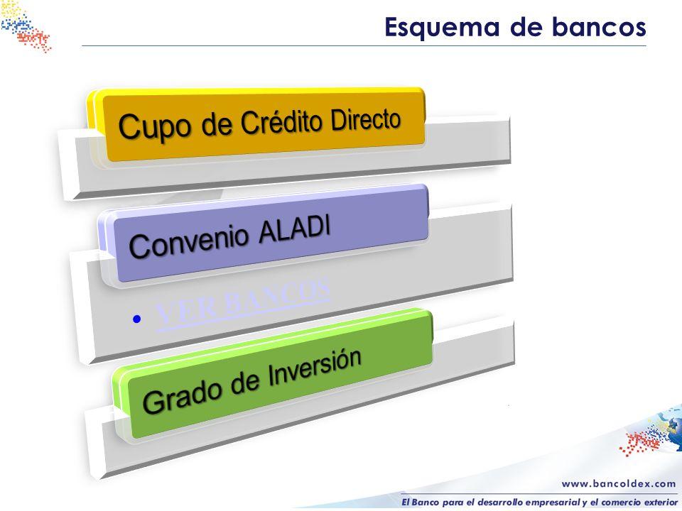 Esquema de bancos Cupo de Crédito Directo Convenio ALADI VER BANCOS