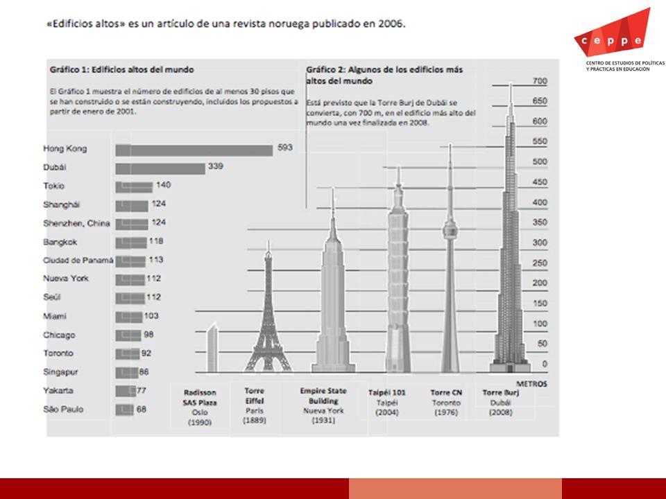 ¿Cuál era el edificio más alto terminado cuando se publicó el artículo