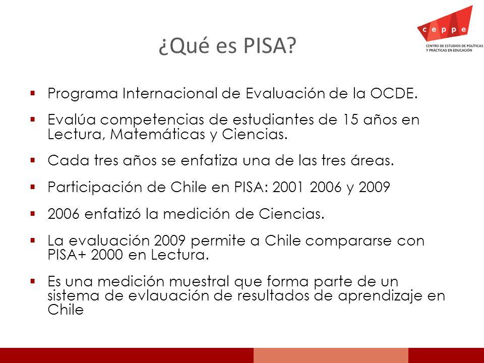 ¿Qué es PISA Programa Internacional de Evaluación de la OCDE.