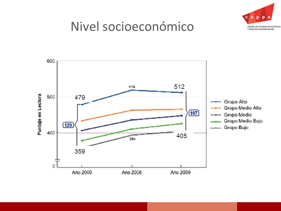 Nivel socioeconómico 512 479 405 359
