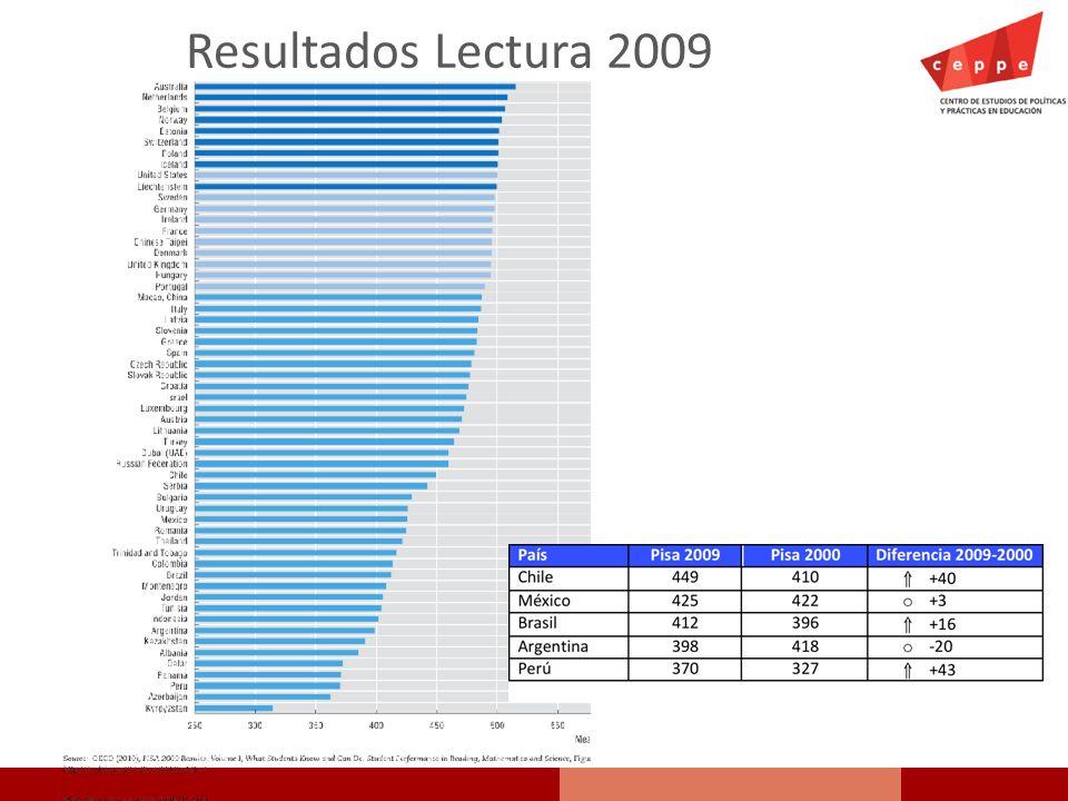 Resultados Lectura 2009