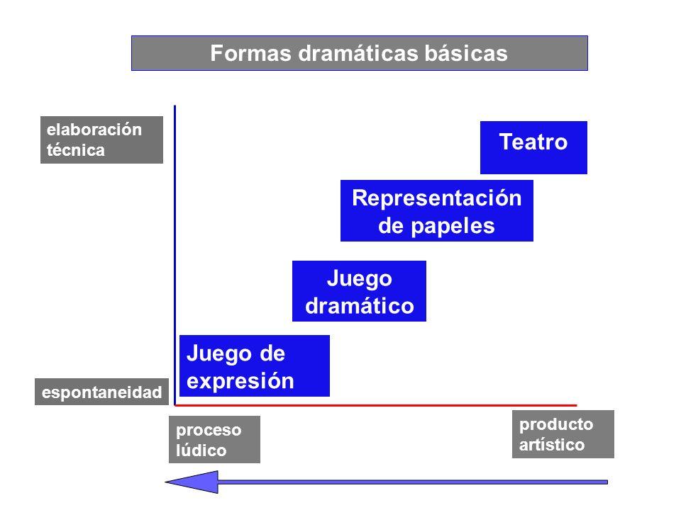 Formas dramáticas básicas Representación de papeles