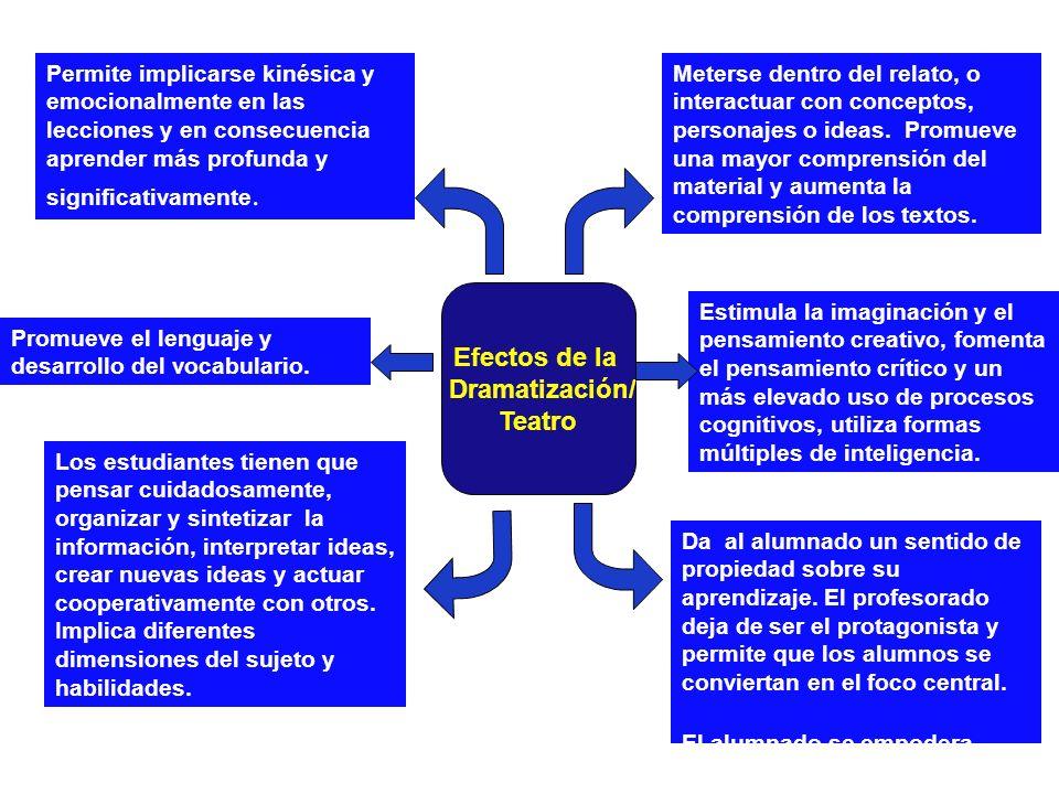 Efectos de la Dramatización/ Teatro