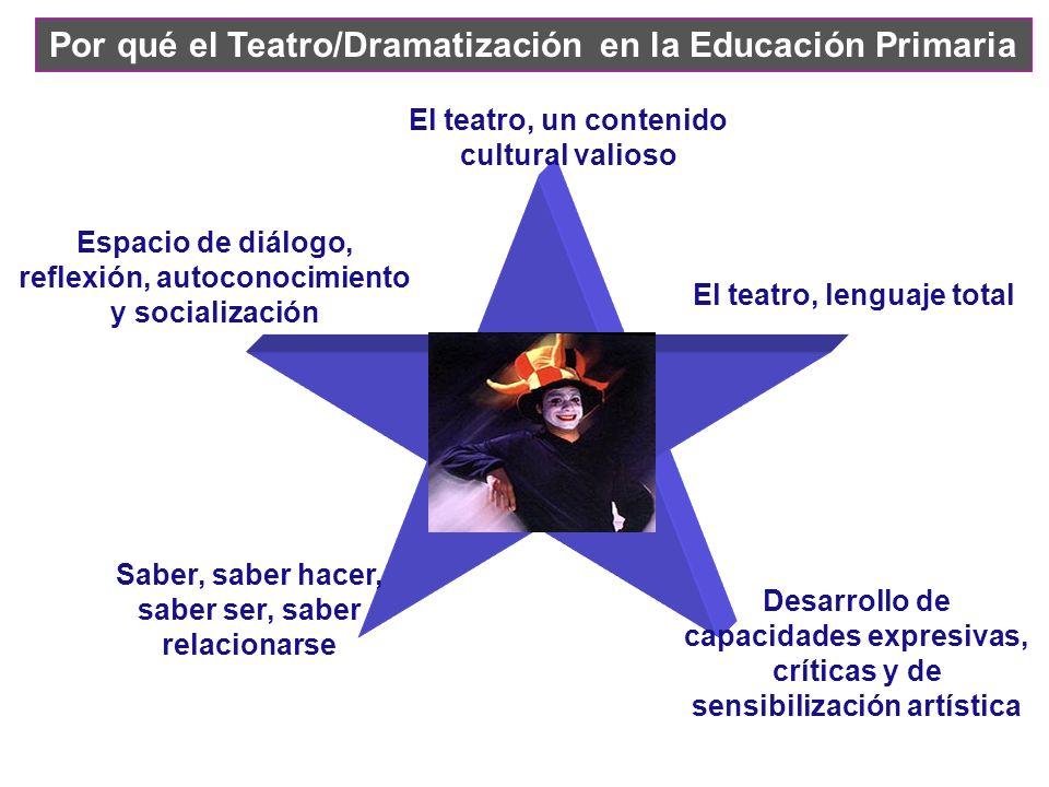 Por qué el Teatro/Dramatización en la Educación Primaria