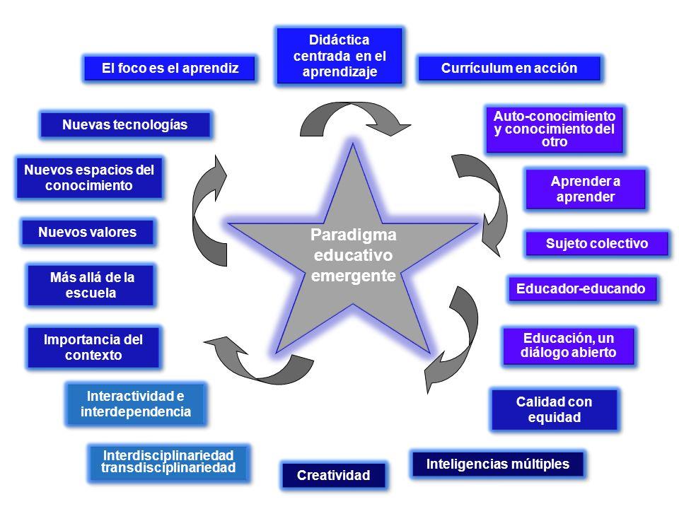 Paradigma educativo emergente Didáctica centrada en el aprendizaje