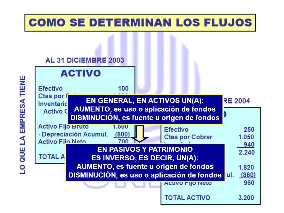 EN GENERAL, EN ACTIVOS UN(A): AUMENTO, es uso o aplicación de fondos