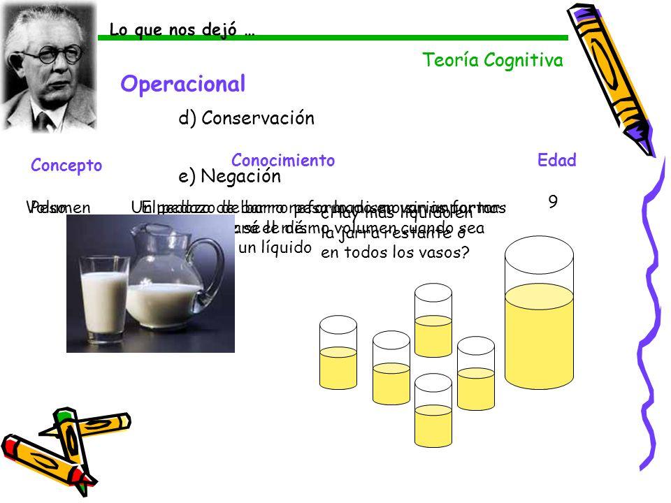 Operacional Teoría Cognitiva Teoría Cognitiva d) Conservación