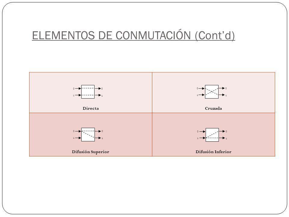 ELEMENTOS DE CONMUTACIÓN (Cont'd)