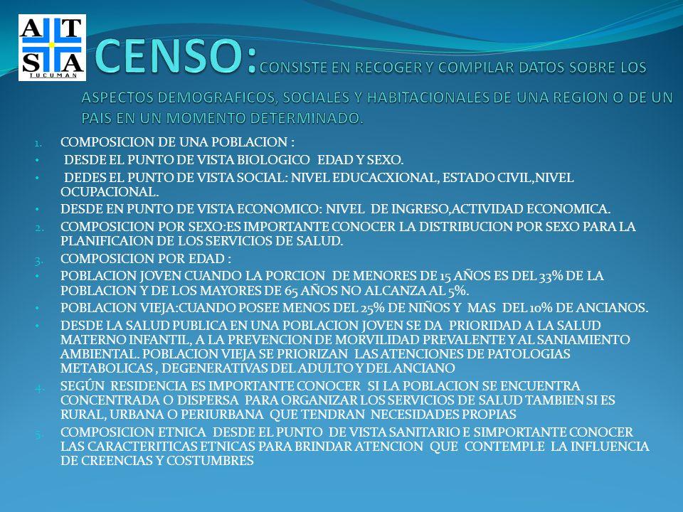 CENSO:CONSISTE EN RECOGER Y COMPILAR DATOS SOBRE LOS ASPECTOS DEMOGRAFICOS, SOCIALES Y HABITACIONALES DE UNA REGION O DE UN PAIS EN UN MOMENTO DETERMINADO.