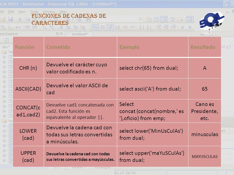 Funciones de Cadenas de Caracteres Función Cometido Ejemplo Resultado
