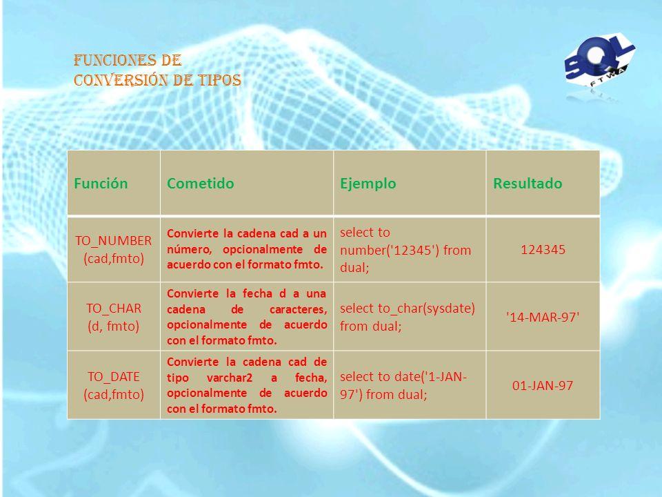 Funciones de conversión de tipos Función Cometido Ejemplo Resultado