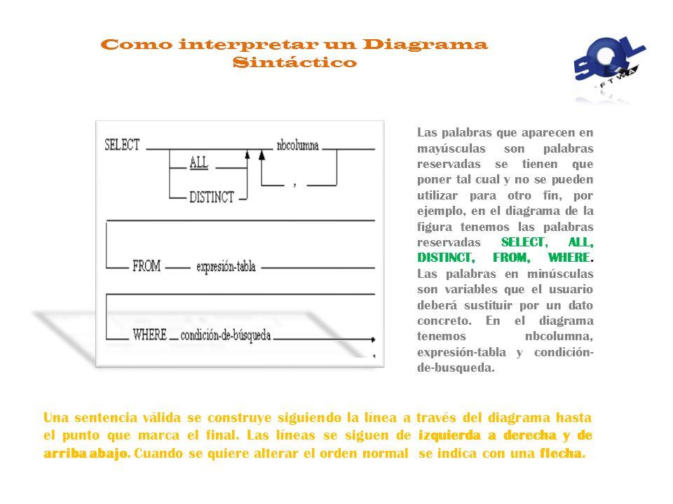 Como interpretar un Diagrama Sintáctico