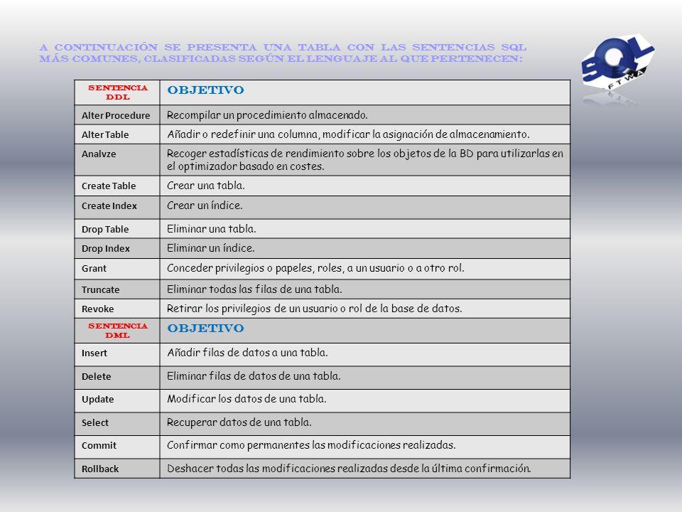 Objetivo Alter Procedure Recompilar un procedimiento almacenado.