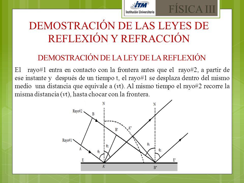 DEMOSTRACIÓN DE LA LEY DE LA REFLEXIÓN