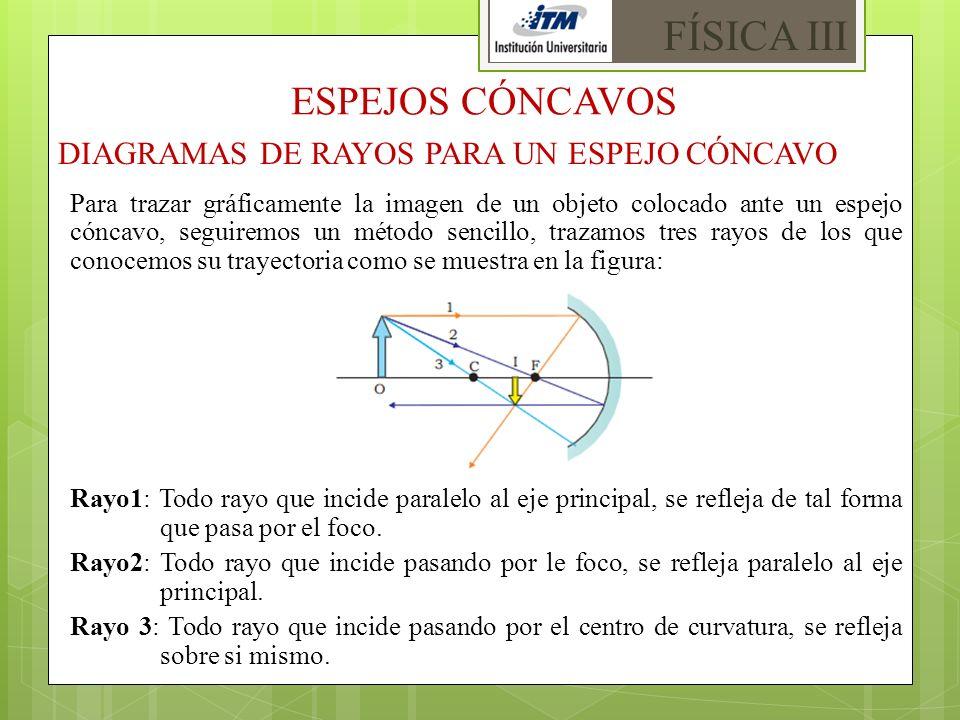 FÍSICA III ESPEJOS CÓNCAVOS DIAGRAMAS DE RAYOS PARA UN ESPEJO CÓNCAVO