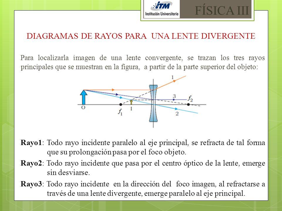 DIAGRAMAS DE RAYOS PARA UNA LENTE DIVERGENTE