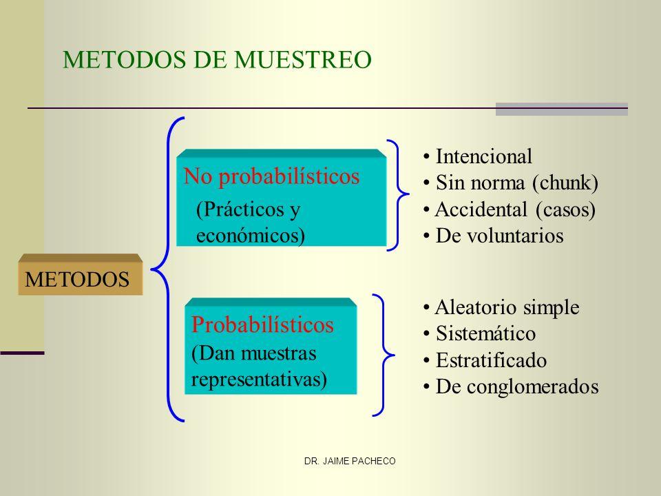 METODOS DE MUESTREO No probabilísticos Probabilísticos Intencional