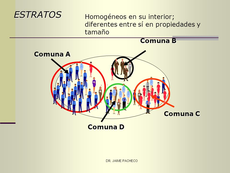 ESTRATOS Homogéneos en su interior; diferentes entre sí en propiedades y tamaño. Comuna A. Comuna B.