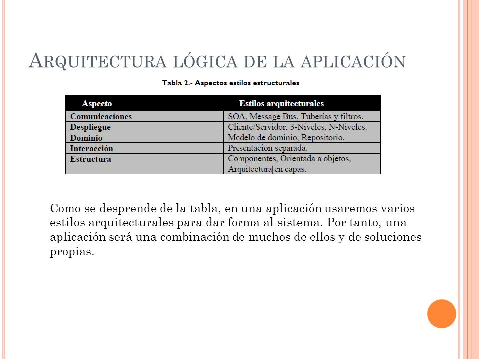 Arquitectura lógica de la aplicación